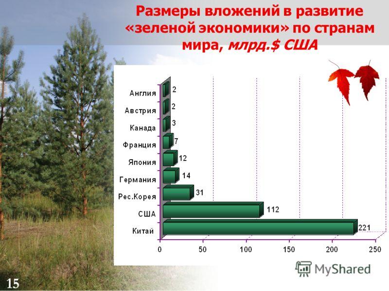 15 Размеры вложений в развитие «зеленой экономики» по странам мира, млрд.$ США 15