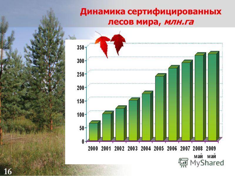 16 Динамика сертифицированных лесов мира, млн.га 16