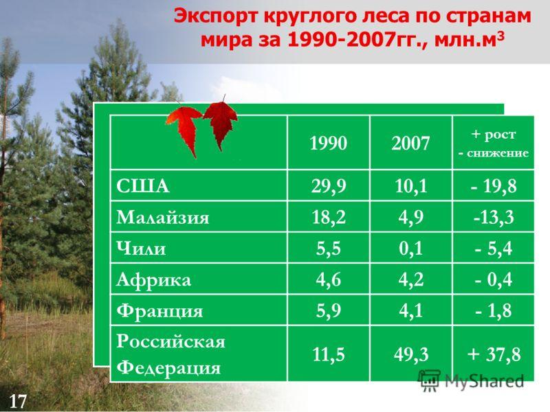17 Экспорт круглого леса по странам мира за 1990-2007гг., млн.м 3 19902007 + рост - снижение США29,910,1- 19,8 Малайзия18,24,9-13,3 Чили5,50,1- 5,4 Африка4,64,2- 0,4 Франция5,94,1- 1,8 Российская Федерация 11,549,3+ 37,8 17