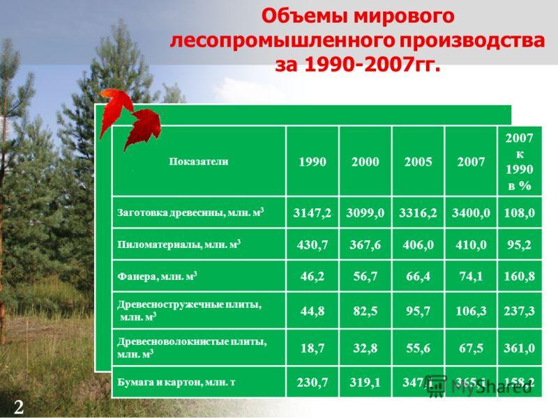 2 Объемы мирового лесопромышленного производства за 1990-2007гг. Показатели 1990200020052007 2007 к 1990 в % Заготовка древесины, млн. м 3 3147,23099,03316,23400,0108,0 Пиломатериалы, млн. м 3 430,7367,6406,0410,095,2 Фанера, млн. м 3 46,256,766,474,