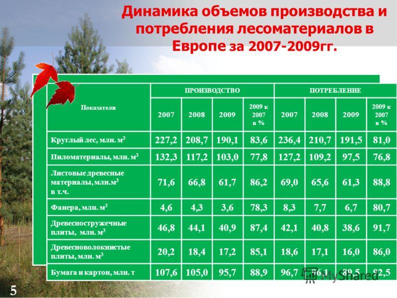 5 Динамика объемов производства и потребления лесоматериалов в Европе за 2007-2009гг. Показатели ПРОИЗВОДСТВОПОТРЕБЛЕНИЕ 200720082009 2009 к 2007 в % 200720082009 2009 к 2007 в % Круглый лес, млн. м 3 227,2208,7190,183,6236,4210,7191,581,0 Пиломатери