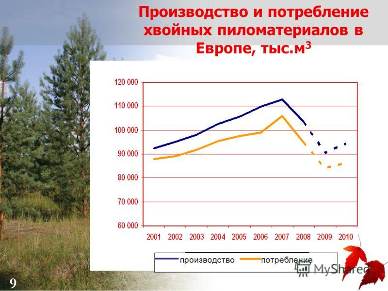 9 Производство и потребление хвойных пиломатериалов в Европе, тыс.м 3 9 производство потребление
