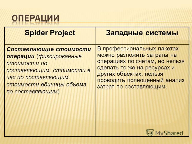 Spider ProjectЗападные системы Составляющие стоимости операции (фиксированные стоимости по составляющим, стоимости в час по составляющим, стоимости единицы объема по составляющим) В профессиональных пакетах можно разложить затраты на операциях по сче