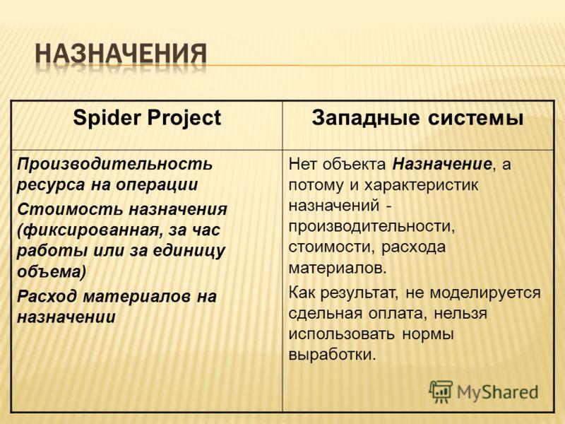 Spider ProjectЗападные системы Производительность ресурса на операции Стоимость назначения (фиксированная, за час работы или за единицу объема) Расход материалов на назначении Нет объекта Назначение, а потому и характеристик назначений - производител