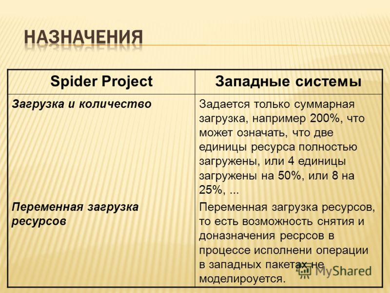 Spider ProjectЗападные системы Загрузка и количество Переменная загрузка ресурсов Задается только суммарная загрузка, например 200%, что может означать, что две единицы ресурса полностью загружены, или 4 единицы загружены на 50%, или 8 на 25%,... Пер