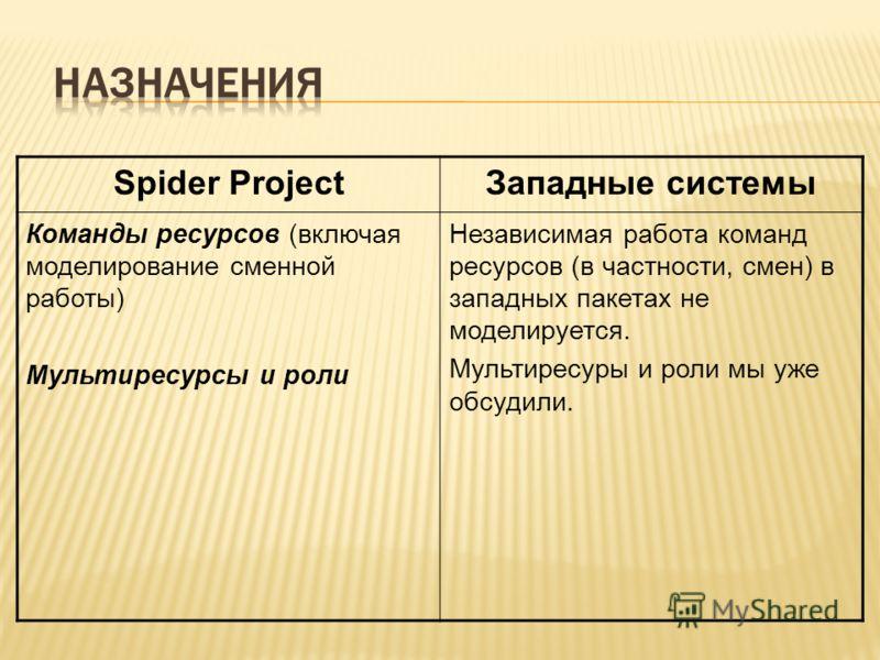 Spider ProjectЗападные системы Команды ресурсов (включая моделирование сменной работы) Мультиресурсы и роли Независимая работа команд ресурсов (в частности, смен) в западных пакетах не моделируется. Мультиресуры и роли мы уже обсудили.