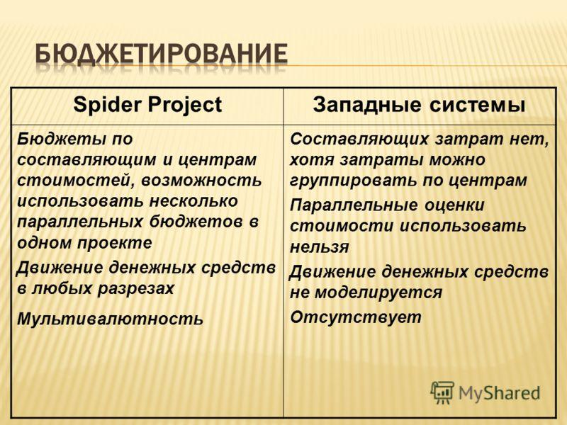 Spider ProjectЗападные системы Бюджеты по составляющим и центрам стоимостей, возможность использовать несколько параллельных бюджетов в одном проекте Движение денежных средств в любых разрезах Мультивалютность Составляющих затрат нет, хотя затраты мо