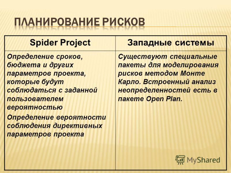 Spider ProjectЗападные системы Определение сроков, бюджета и других параметров проекта, которые будут соблюдаться с заданной пользователем вероятностью Определение вероятности соблюдения директивных параметров проекта Существуют специальные пакеты дл
