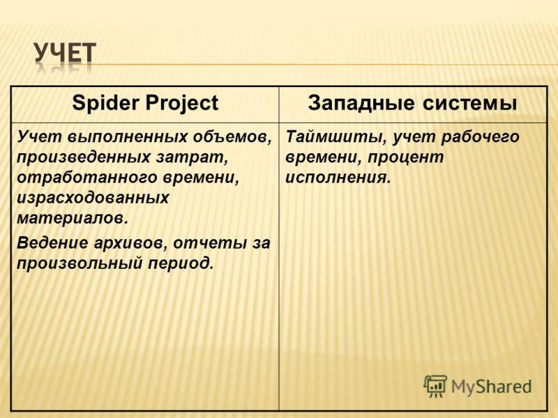 Spider ProjectЗападные системы Учет выполненных объемов, произведенных затрат, отработанного времени, израсходованных материалов. Ведение архивов, отчеты за произвольный период. Таймшиты, учет рабочего времени, процент исполнения.