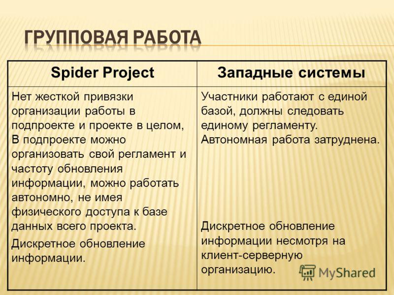 Spider ProjectЗападные системы Нет жесткой привязки организации работы в подпроекте и проекте в целом, В подпроекте можно организовать свой регламент и частоту обновления информации, можно работать автономно, не имея физического доступа к базе данных