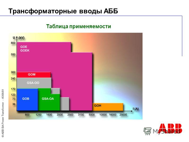 © ABB BA Power Transformer - 45/06/01 Таблица применяемости Трансформаторные вводы АББ