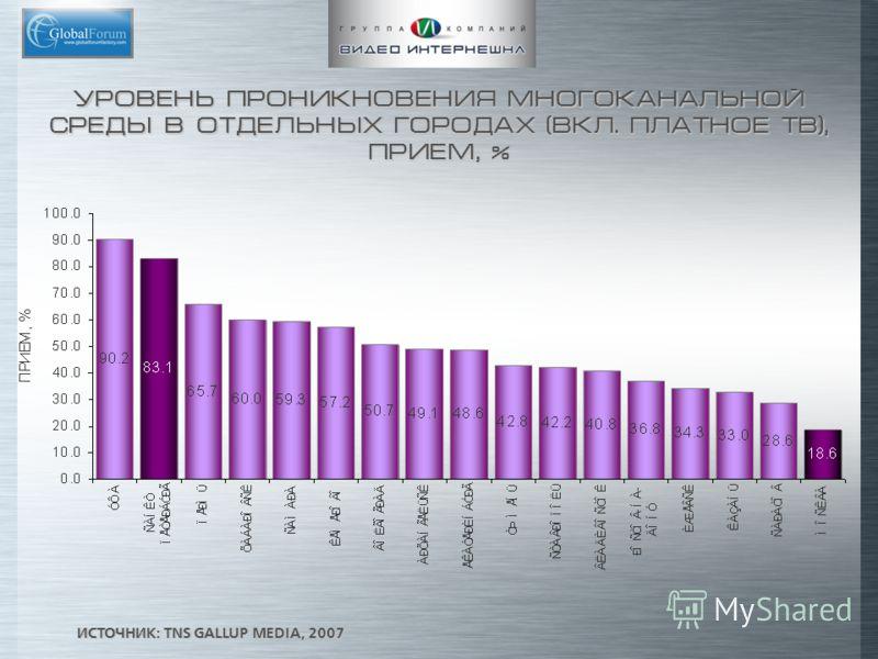 УРОВЕНЬ ПРОНИКНОВЕНИЯ МНОГОКАНАЛЬНОЙ СРЕДЫ В ОТДЕЛЬНЫХ ГОРОДАХ (ВКЛ. ПЛАТНОЕ ТВ), ПРИЕМ, % ИСТОЧНИК: TNS GALLUP MEDIA, 2007