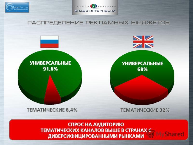 ТЕМАТИЧЕСКИЕ 32% РАСПРЕДЕЛЕНИЕ РЕКЛАМНЫХ БЮДЖЕТОВ УНИВЕРСАЛЬНЫЕ 91,6% УНИВЕРСАЛЬНЫЕ68% ТЕМАТИЧЕСКИЕ 8,4% СПРОС НА АУДИТОРИЮ ТЕМАТИЧЕСКИХ КАНАЛОВ ВЫШЕ В СТРАНАХ С ДИВЕРСИФИЦИРОВАННЫМИ РЫНКАМИ