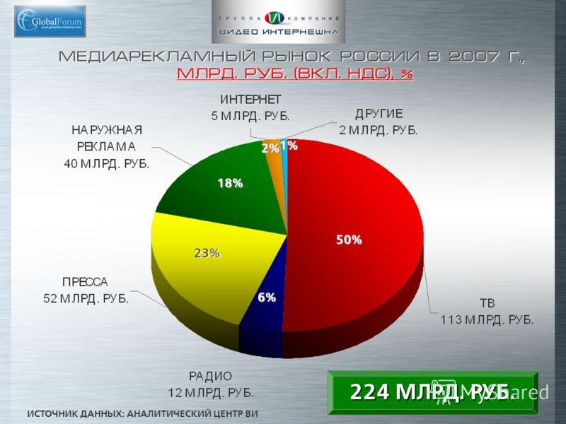 МЕДИАРЕКЛАМНЫЙ РЫНОК РОССИИ В 2007 Г., МЛРД. РУБ. (ВКЛ. НДС), % 224 МЛРД. РУБ. ИСТОЧНИК ДАННЫХ: АНАЛИТИЧЕСКИЙ ЦЕНТР ВИ 50% 6%6%6%6% 23% 18% 2%2%2%2% 1%1%1%1%
