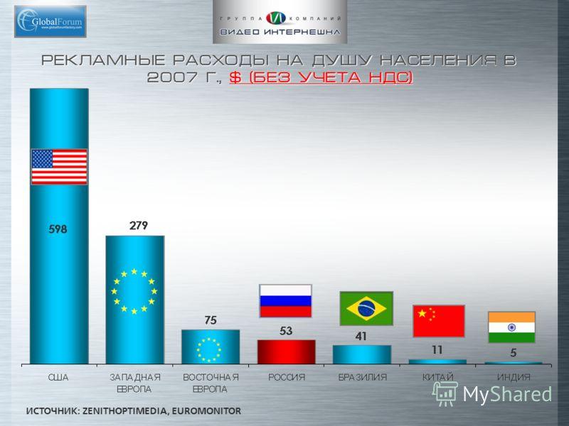 РЕКЛАМНЫЕ РАСХОДЫ НА ДУШУ НАСЕЛЕНИЯ В 2007 Г., $ (БЕЗ УЧЕТА НДС) ИСТОЧНИК: ZENITHOPTIMEDIA, EUROMONITOR