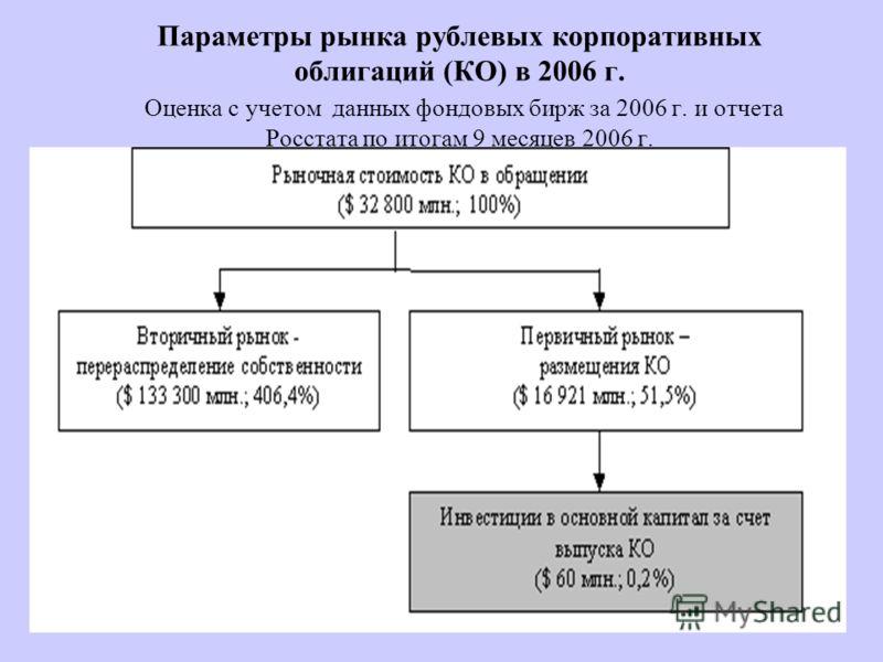 Параметры рынка рублевых корпоративных облигаций (КО) в 2006 г. Оценка с учетом данных фондовых бирж за 2006 г. и отчета Росстата по итогам 9 месяцев 2006 г.