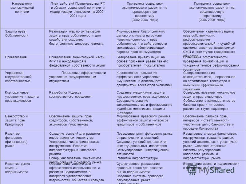 Направления экономической политики План действий Правительства РФ в области социальной политики и модернизации экономики на 2000 - 2001 годы Программа социально- экономического развития на среднесрочную перспективу (2002-2004 годы) Программа социальн
