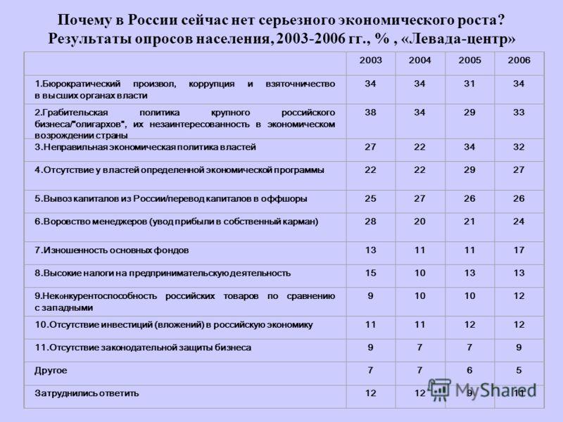 Почему в России сейчас нет серьезного экономического роста? Результаты опросов населения, 2003-2006 гг., %, «Левада-центр» 2003200420052006 1.Бюрократический произвол, коррупция и взяточничество в высших органах власти 34 3134 2.Грабительская политик