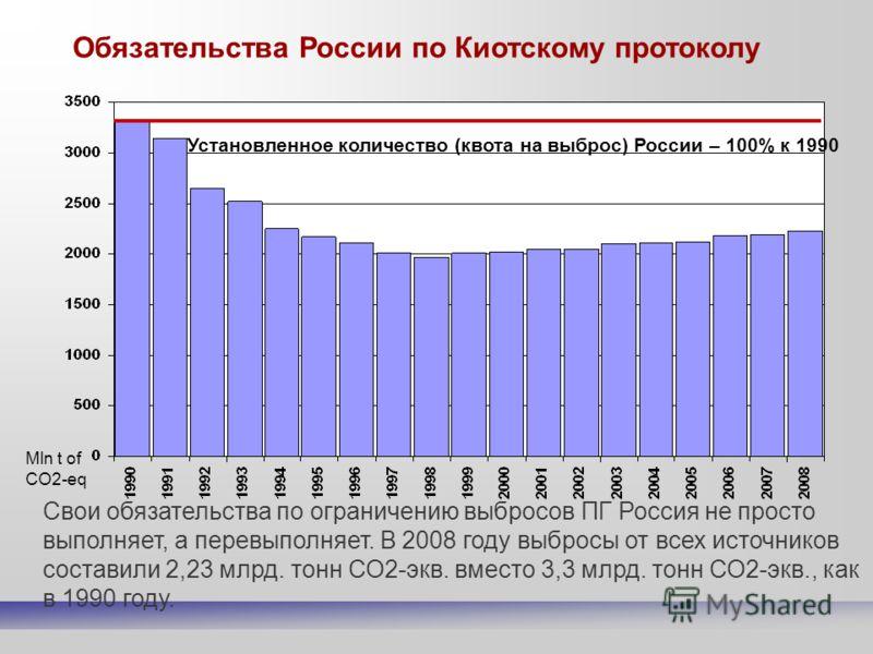 Свои обязательства по ограничению выбросов ПГ Россия не просто выполняет, а перевыполняет. В 2008 году выбросы от всех источников составили 2,23 млрд. тонн СО2-экв. вместо 3,3 млрд. тонн СО2-экв., как в 1990 году. Установленное количество (квота на в