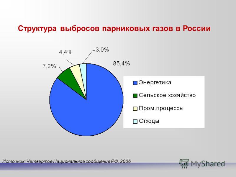 Источник: Четвертое Национальное сообщение РФ, 2006 Структура выбросов парниковых газов в России
