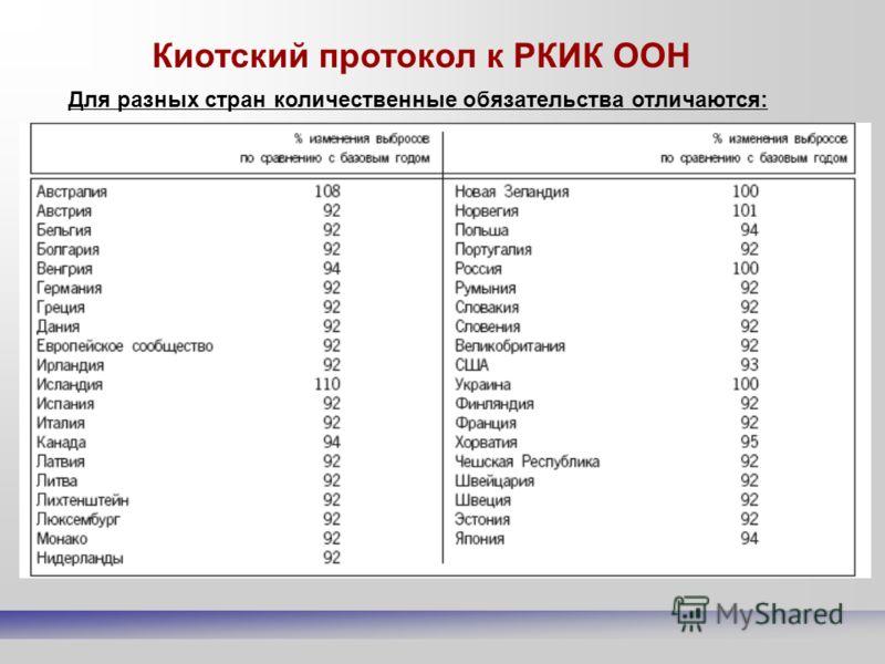 Киотский протокол к РКИК ООН Для разных стран количественные обязательства отличаются: