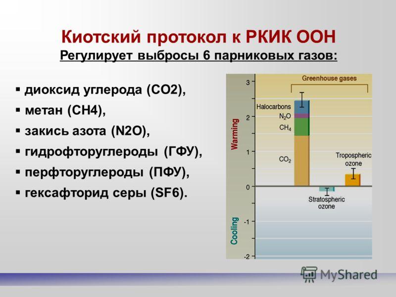 Киотский протокол к РКИК ООН Регулирует выбросы 6 парниковых газов: диоксид углерода (CO2), метан (CH4), закись азота (N2O), гидрофторуглероды (ГФУ), перфторуглероды (ПФУ), гексафторид серы (SF6).