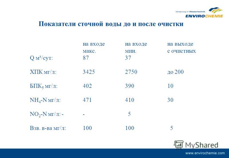 Показатели сточной воды до и после очистки на входена входена выходе макс.мин.с очистных Q м³/сут:8737 ХПК мг/л:34252750до 200 БПК 5 мг/л: 402 390 10 NH 4 -N мг/л:47141030 NO 2 -N мг/л:-- 5 Взв. в-ва мг/л:100100 5