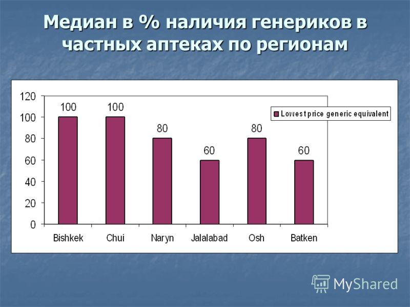 Медиан в % наличия генериков в частных аптеках по регионам