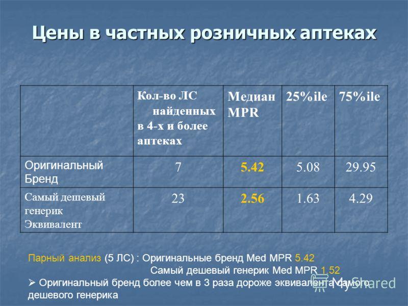 Цены в частных розничных аптеках Кол-во ЛС найденных в 4-х и более аптеках Медиан MPR 25%ile75%ile Оригинальный Бренд 75.425.425.085.0829.95 Самый дешевый генерик Эквивалент 232.561.634.29 Парный анализ (5 ЛС) : Оригинальные бренд Med MPR 5.42 Самый