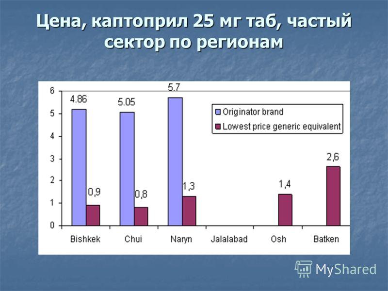 Цена, каптоприл 25 мг таб, частый сектор по регионам