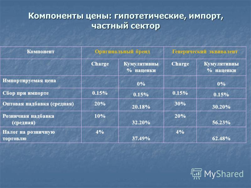 Компоненты цены: гипотетические, импорт, частный сектор КомпонентОригинальный брендГенерический эквивалент ChargeКумулятивны % наценки ChargeКумулятивны % наценки Импортируемая цена 0% Сбор при импорте0.15% Оптовая надбавка (средная)20% 20.18% 30% 30