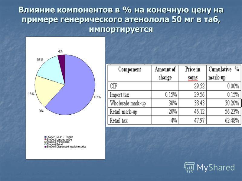Влияние компонентов в % на конечную цену на примере генерического атенолола 50 мг в таб, импортируется