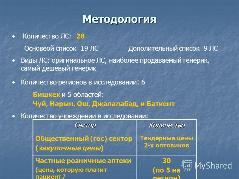 Методология Количество ЛС: 28 Основеой список 19 ЛСДополительный список 9 ЛС Виды ЛС: оригинальное ЛС, наиболее продаваемый генерик, самый дешевый генерик Количество регионов в исследовании : 6 Бишкек и 5 областей: Чуй, Нарын, Ош, Джалалабад, и Батке
