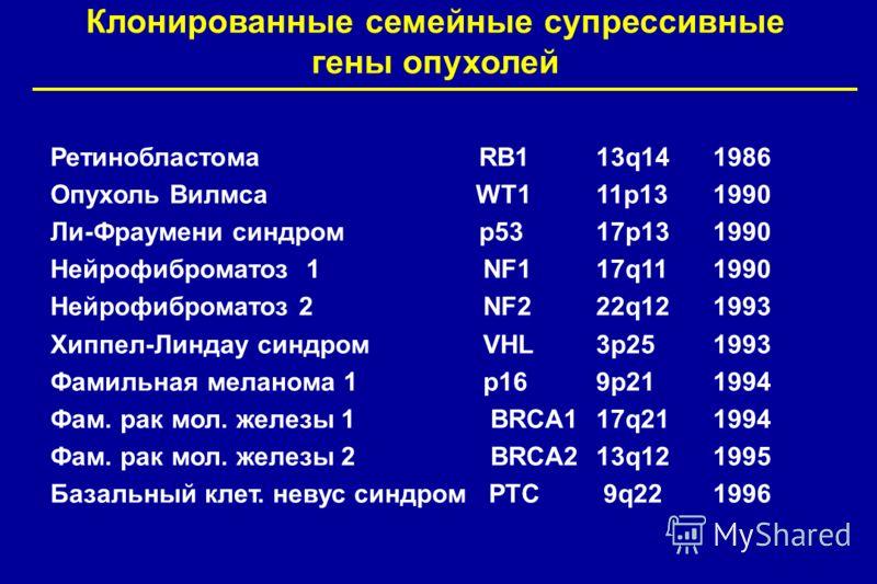 Клонированные семейные супрессивные гены опухолей РетинобластомаRB113q141986 Опухоль Вилмса WT111p131990 Ли-Фраумени синдромp5317p131990 Нейрофиброматоз 1 NF117q111990 Нейрофиброматоз 2 NF222q121993 Хиппел-Линдау синдром VHL3p251993 Фамильная меланом