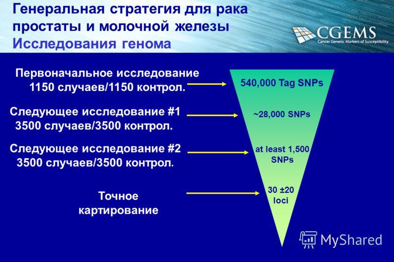 Следующее исследование #1 3500 случаев/3500 контрол. Следующее исследование #2 3500 случаев/3500 контрол. Точное картирование Первоначальное исследование 1150 случаев/1150 контрол. ~28,000 SNPs at least 1,500 SNPs 30 ±20 loci 540,000 Tag SNPs Генерал