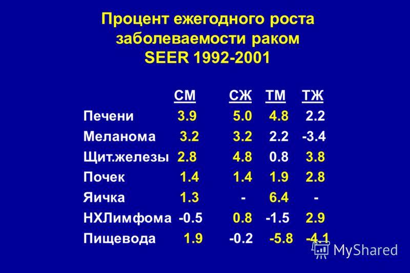 Процент ежегодного роста заболеваемости раком SEER 1992-2001 СМСЖТМТЖ Печени 3.9 5.0 4.8 2.2 Меланома 3.2 3.2 2.2-3.4 Щит.железы 2.8 4.8 0.8 3.8 Почек 1.4 1.4 1.9 2.8 Яичка 1.3 - 6.4 - НХЛимфома -0.5 0.8-1.5 2.9 Пищевода 1.9-0.2 -5.8 -4.1