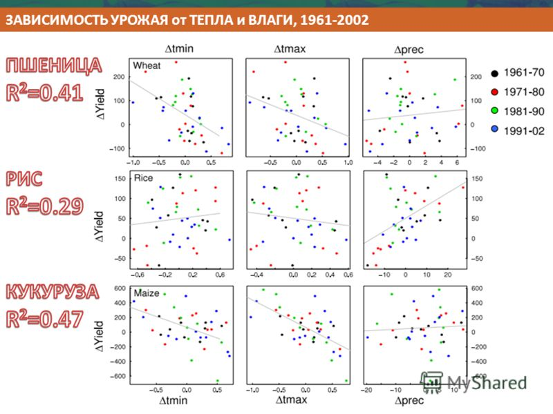 ЗАВИСИМОСТЬ УРОЖАЯ от ТЕПЛА и ВЛАГИ, 1961-2002