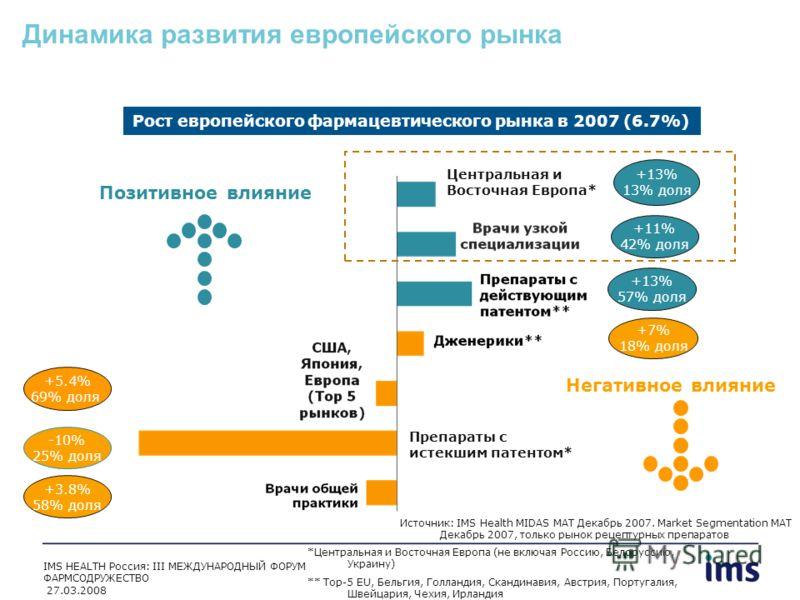 Позитивное влияние Динамика развития европейского рынка Рост европейского фармацевтического рынка в 2007 (6.7%) +13% 13% доля +11% 42% доля +13% 57% доля +5.4% 69% доля -10% 25% доля +3.8% 58% доля +7% 18% доля Препараты с истекшим патентом* Источник