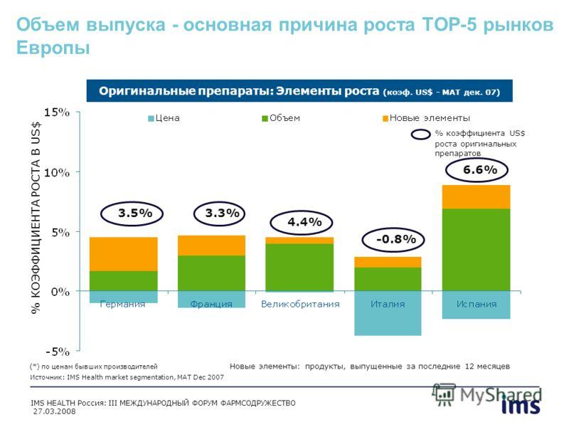 Объем выпуска - основная причина роста TOP-5 рынков Европы % КОЭФФИЦИЕНТА РОСТА В US$ 3.5% Оригинальные препараты: Элементы роста (коэф. US$ - MAT дек. 07) 3.3% % коэффициента US$ роста оригинальных препаратов Источник: IMS Health market segmentation
