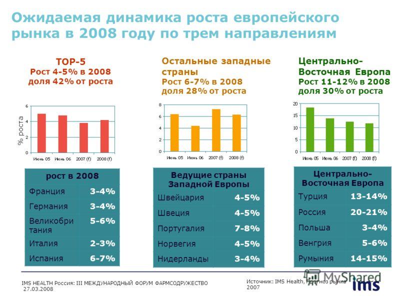 Ожидаемая динамика роста европейского рынка в 2008 году по трем направлениям Источник: IMS Health, Прогноз рынка 2007 TOP-5 Рост 4-5% в 2008 доля 42% от роста Остальные западные страны Рост 6-7% в 2008 доля 28% от роста Центрально- Восточная Европа Р