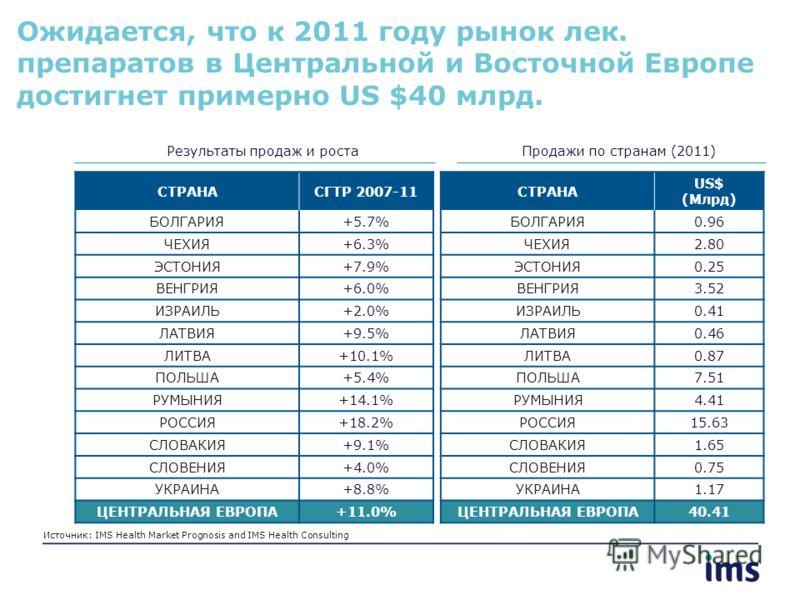 Ожидается, что к 2011 году рынок лек. препаратов в Центральной и Восточной Европе достигнет примерно US $40 млрд. Результаты продаж и ростаПродажи по странам (2011) Источник: IMS Health Market Prognosis and IMS Health Consulting СТРАНАСГТР 2007-11 БО