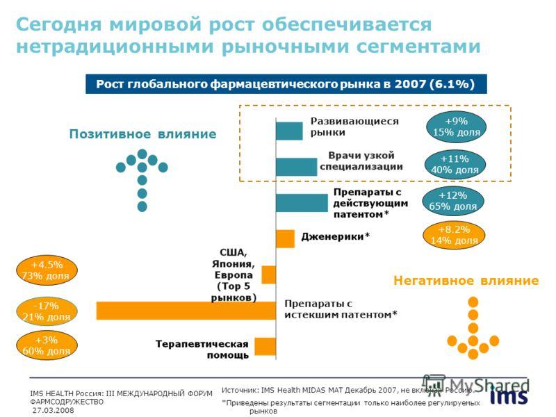 Позитивное влияние Сегодня мировой рост обеспечивается нетрадиционными рыночными сегментами Рост глобального фармацевтического рынка в 2007 (6.1%) +9% 15% доля +11% 40% доля +12% 65% доля +4.5% 73% доля -17% 21% доля +3% 60% доля +8.2% 14% доля Препа