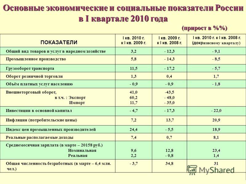 Основные экономические и социальные показатели России в I квартале 2010 года (прирост в %) (прирост в %) ПОКАЗАТЕЛИ ПОКАЗАТЕЛИ I кв. 2010 г. к I кв. 2009 г. I кв. 2009 г. к I кв. 2008 г. I кв. 2010 г. к I кв. 2008 г. (докр изисному кварталу) Общий ви