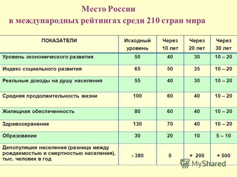Место России в международных рейтингах среди 210 стран мира ПОКАЗАТЕЛИ Исходный уровень Через 10 лет Через 20 лет Через 30 лет Уровень экономического развития50403010 – 20 Индекс социального развития65503510 – 20 Реальные доходы на душу населения5540