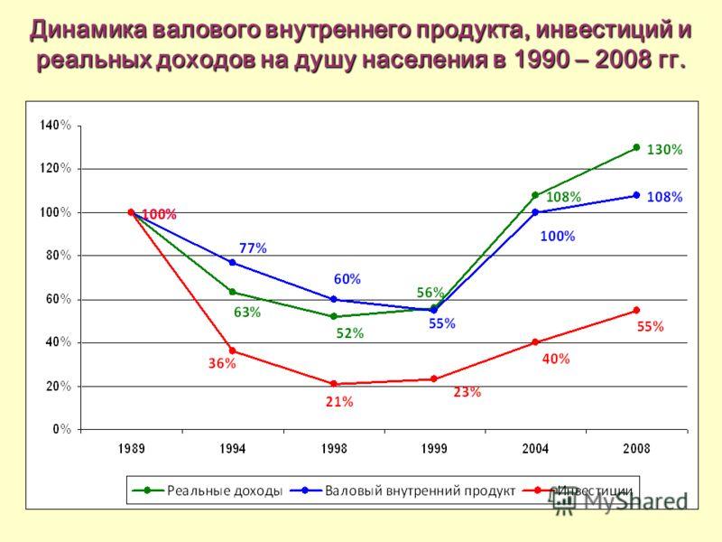 Динамика валового внутреннего продукта, инвестиций и реальных доходов на душу населения в 1990 – 2008 гг.