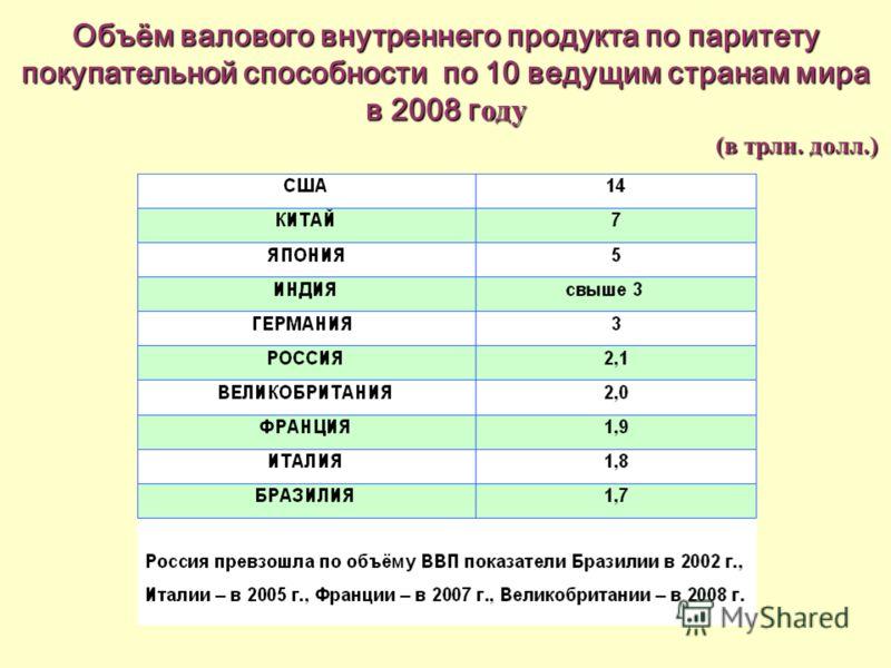 Объём валового внутреннего продукта по паритету покупательной способности по 10 ведущим странам мира в 2008 г оду (в трлн. долл.) (в трлн. долл.)