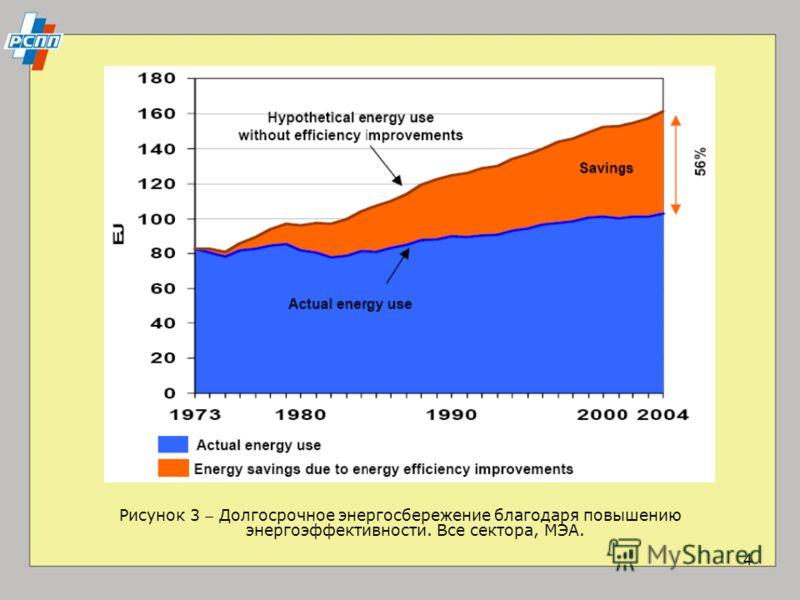 4 Рисунок 3 Долгосрочное энергосбережение благодаря повышению энергоэффективности. Все сектора, МЭА.