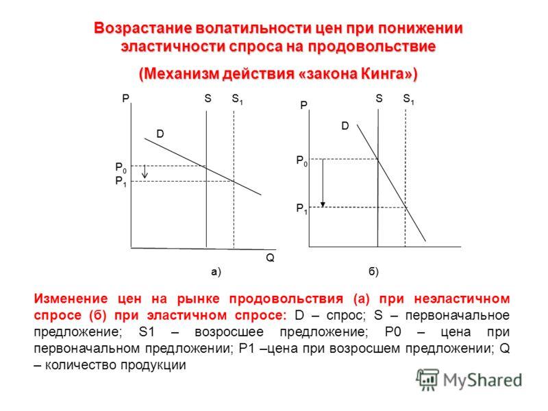 SS1S1 D SS1S1 D P0 P0 P1 P1 P0P0 P1P1 a)б)б) Q P P Изменение цен на рынке продовольствия (а) при неэластичном спросе (б) при эластичном спросе: D – спрос; S – первоначальное предложение; S1 – возросшее предложение; P0 – цена при первоначальном предло