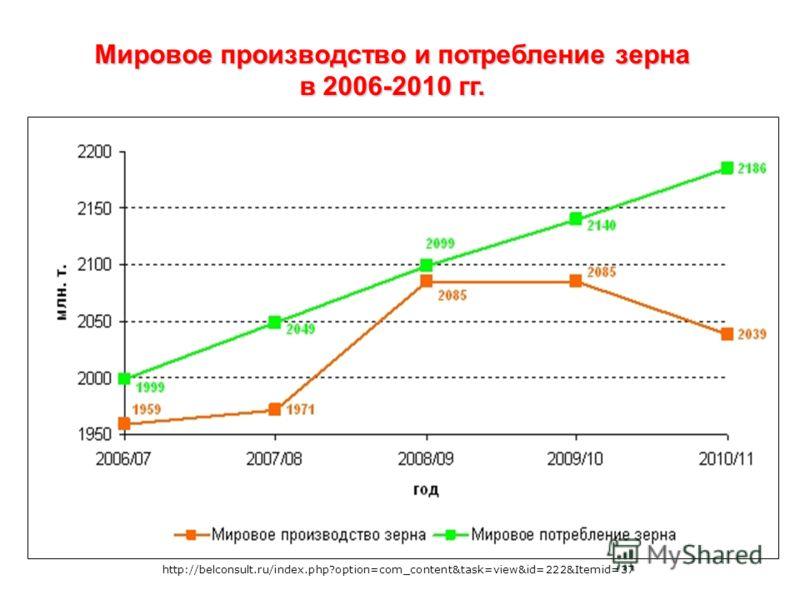 Мировое производство и потребление зерна в 2006-2010 гг. http://belconsult.ru/index.php?option=com_content&task=view&id=222&Itemid=37