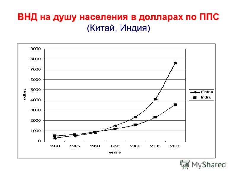 ВНД на душу населения в долларах по ППС ВНД на душу населения в долларах по ППС (Китай, Индия)